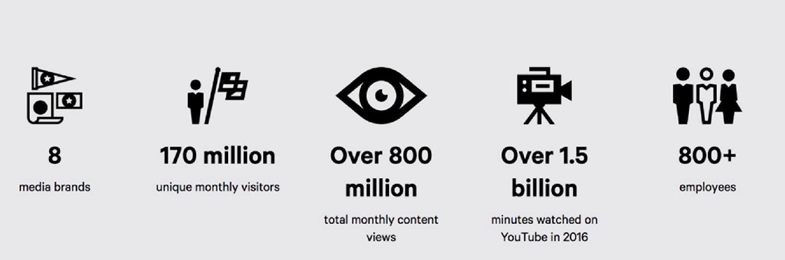 статистика по видео за 2016 год