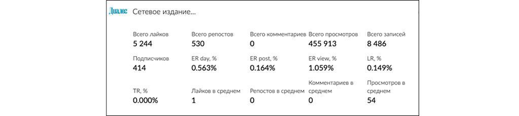 Анализ в Popsters показывает вовлеченность аудитории