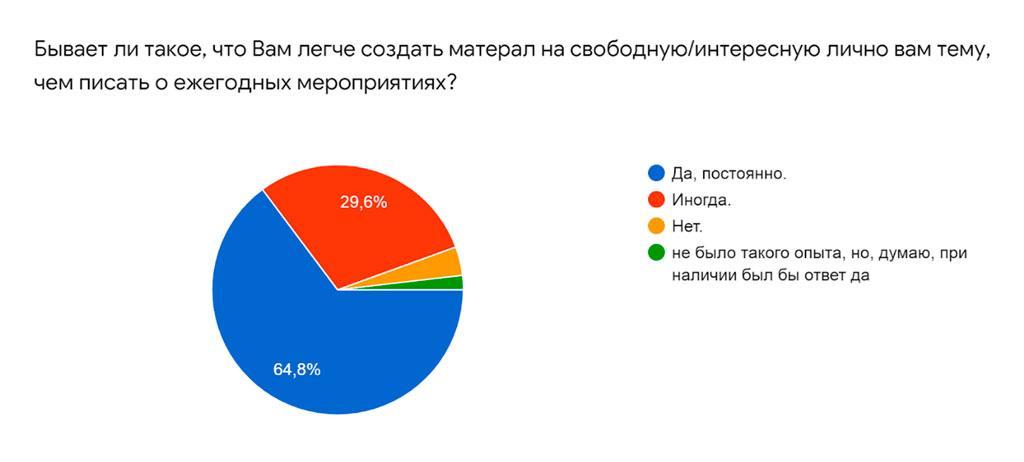 64,8 % студентам легче создать материал на «свободную» тему. Опрос среди студентов факультетов журналистики Уральского Федерального округа