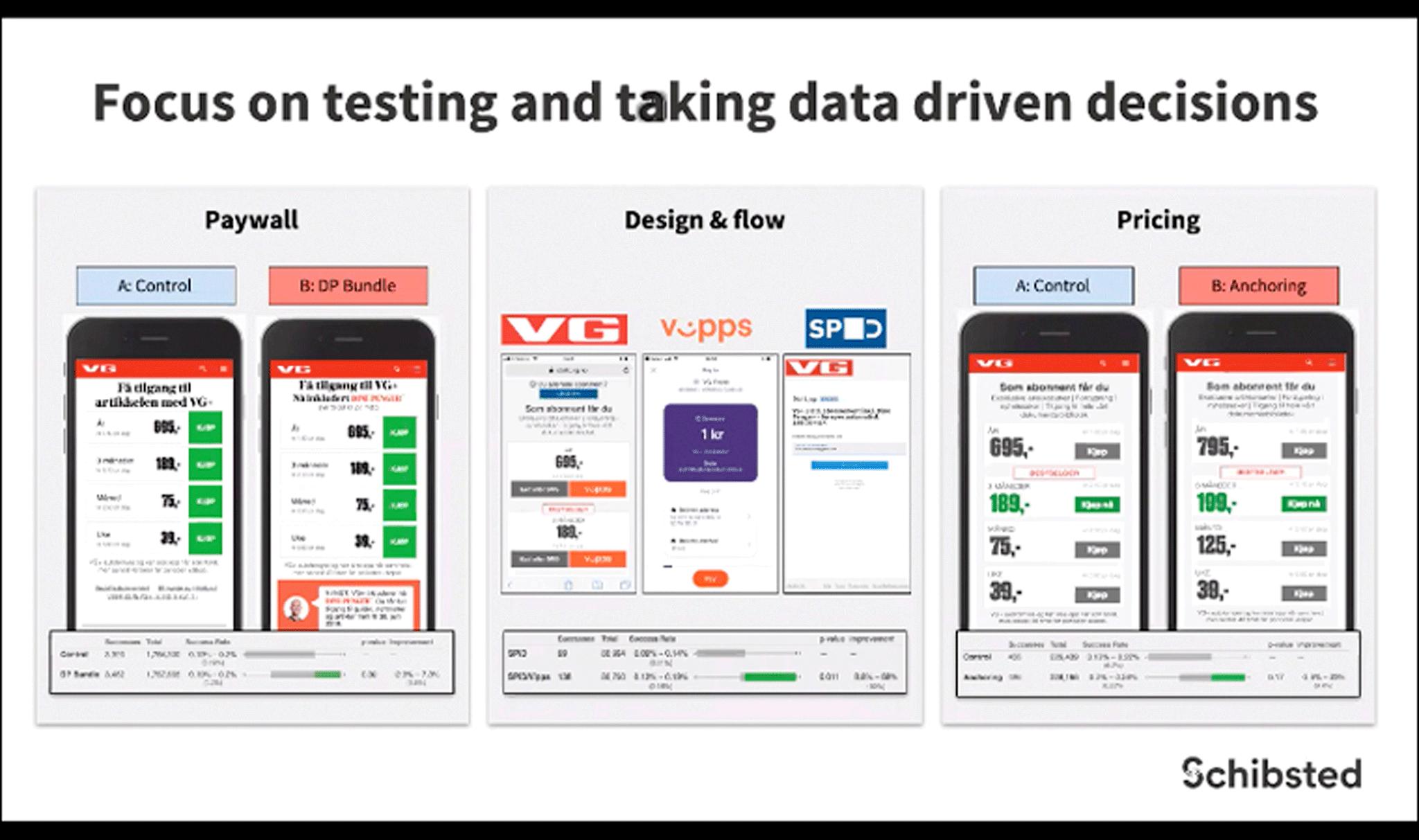 Schibsted тщательно анализирует данные и аудиторию, прежде чем принять какое‑то конкретное решение