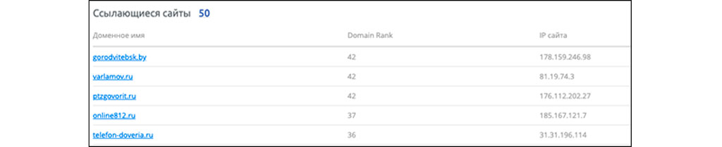 Статистика ссылающихся ресурсов помогает оптимизировать контент