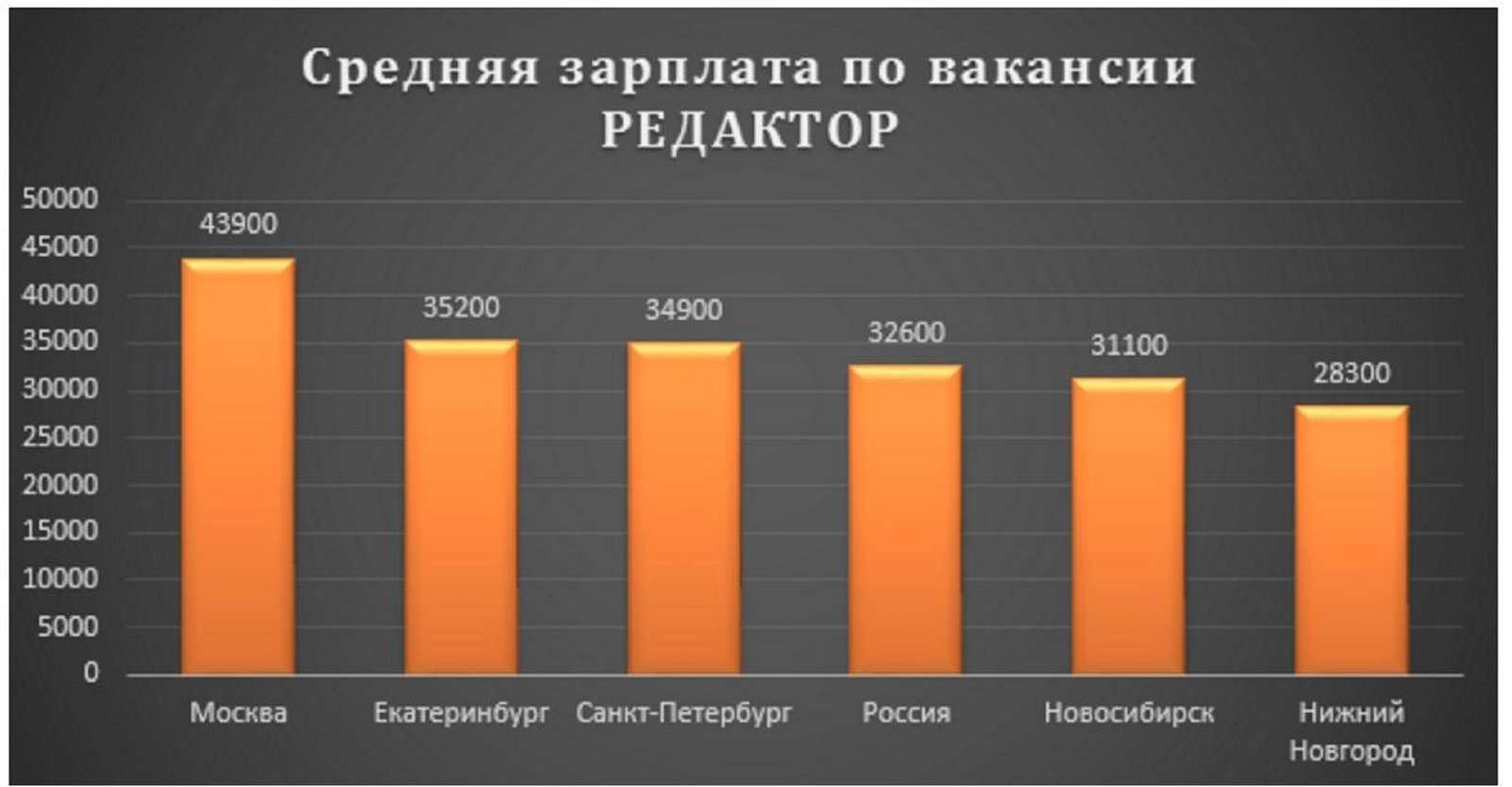 зарплата редактор фотографий москва хотел запилить